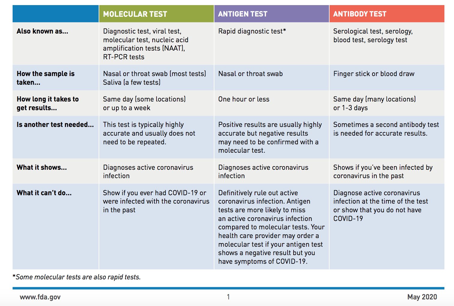 types of antibody tests